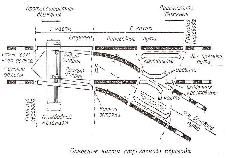 Контрольные расстояния на стрелочных переводах
